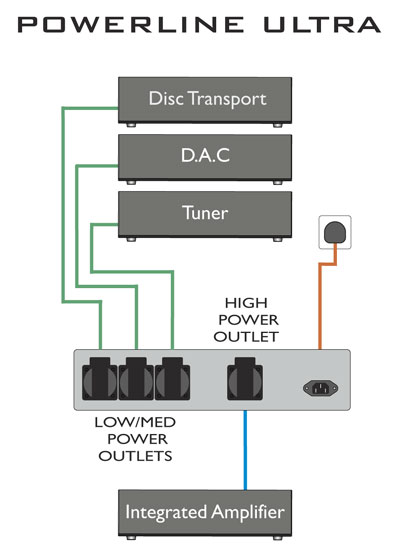 Nueva versión de la regleta Taga Harmony PF1000 PowerLine-Ultra_dia